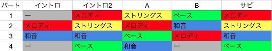 役割管理表イメージ
