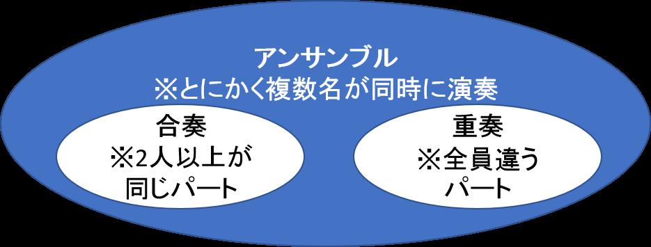 【アンサンブルと合奏の違い】ベン図