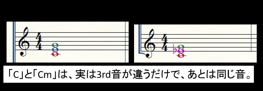 【フレーズを簡単に編曲】CとCmの違い