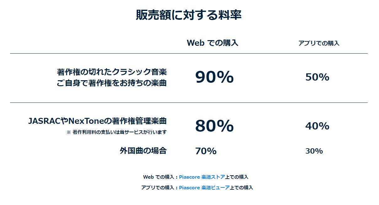 【Piascore楽譜販売手順】料率