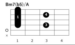 リベルタンゴ_コード進行_Bm7(b5)/A